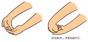 手首や指の腱鞘炎の治し方!サポーターやストレッ …